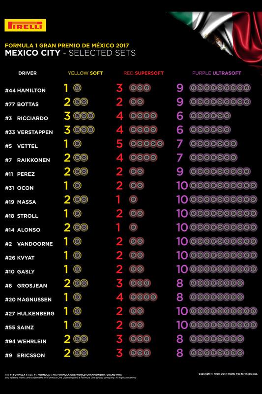 F1 | Gran Premio del Messico 2017 | ANTEPRIMA 2