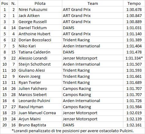 GP3 | Jerez: Fukuzumi in pole, Russell terzo 1