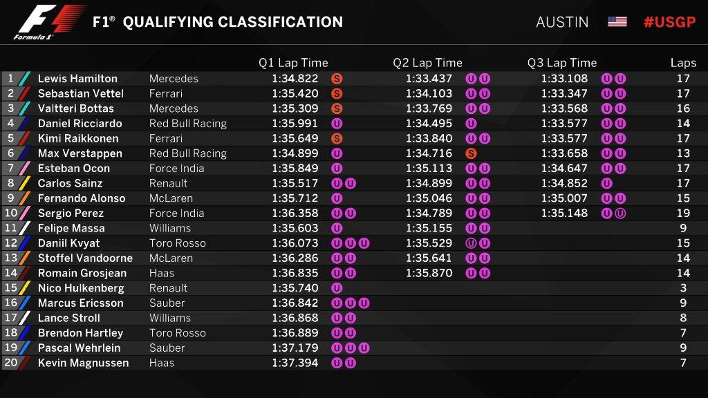 F1 | GP Stati Uniti: Hamilton domina le qualifiche 1