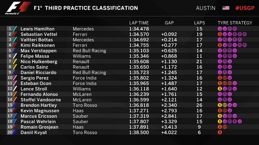 F1 | GP Stati Uniti, FP3: ancora Hamilton in testa, Ferrari vicina 1