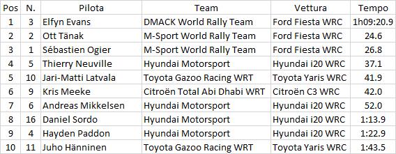 WRC   Galles: Evans sempre leader, Ogier e Neuville in recupero 1