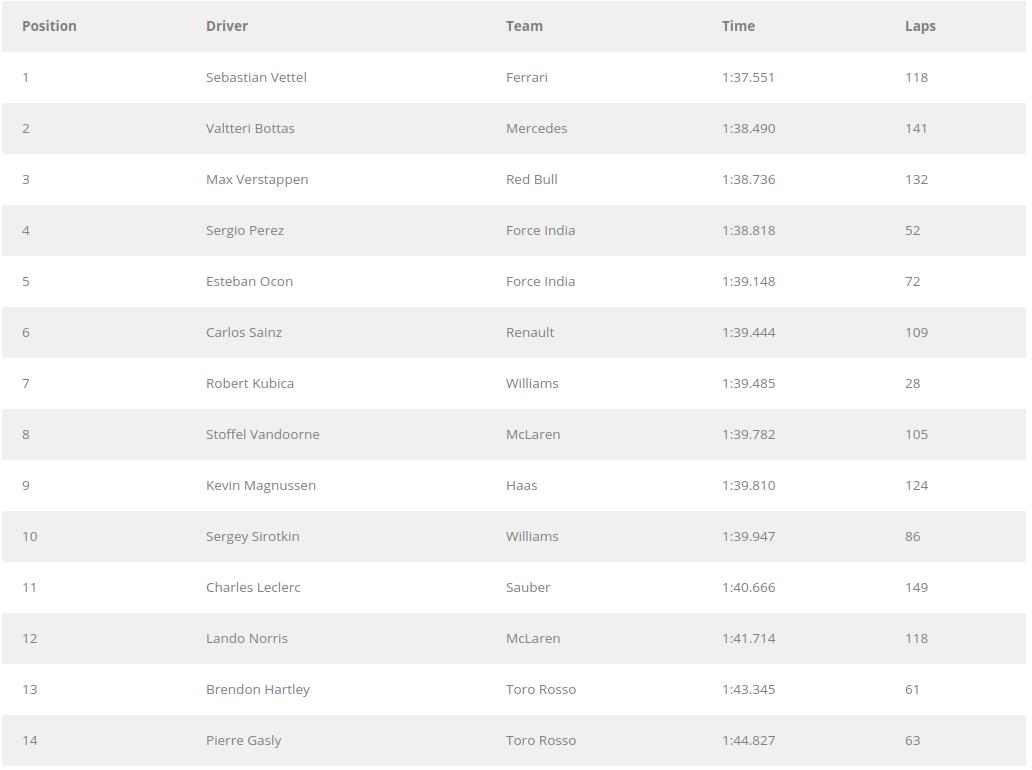 F1 | Test Abu Dhabi, day 2: Vettel chiude in testa con la Ferrari 1