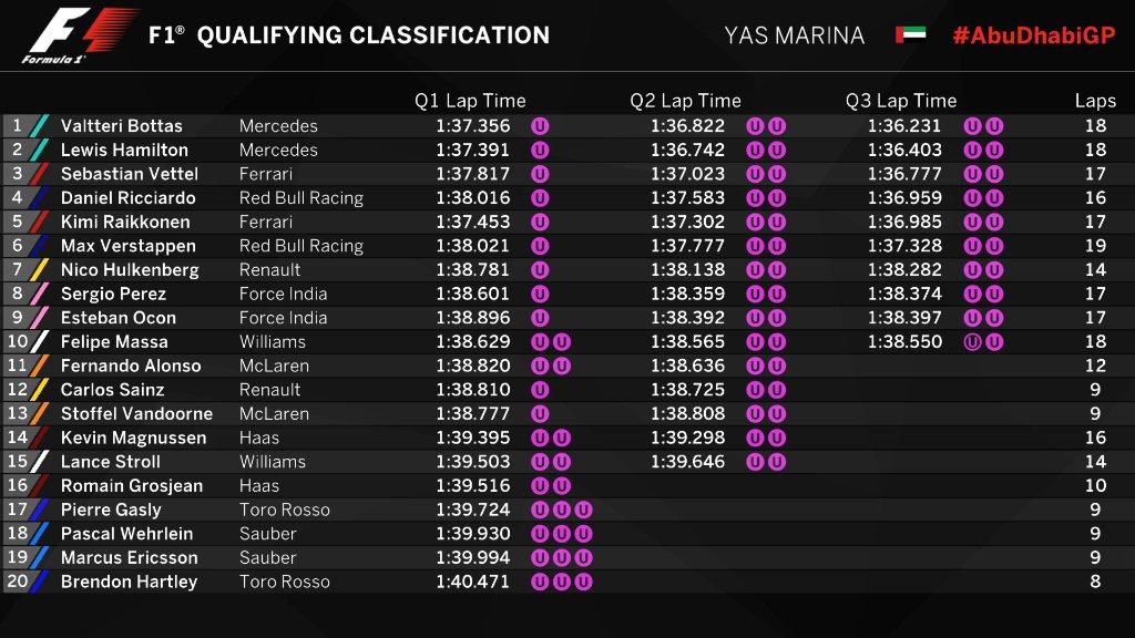 F1 | GP Abu Dhabi, qualifiche: Bottas ancora in pole su Hamilton e Vettel 1