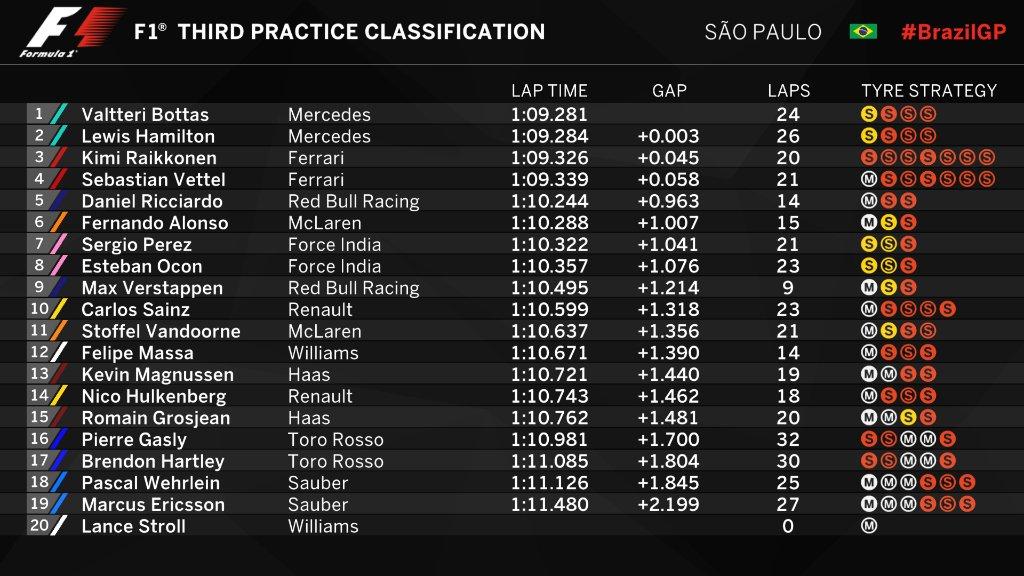 F1 | GP Brasile, FP3: Bottas primo, in quattro in 58 millesimi 1