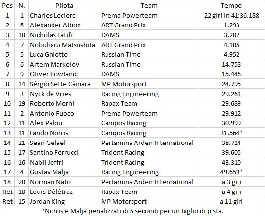 F2 | Abu Dhabi: Leclerc vince in rimonta, Russian Time vince il titolo team 1