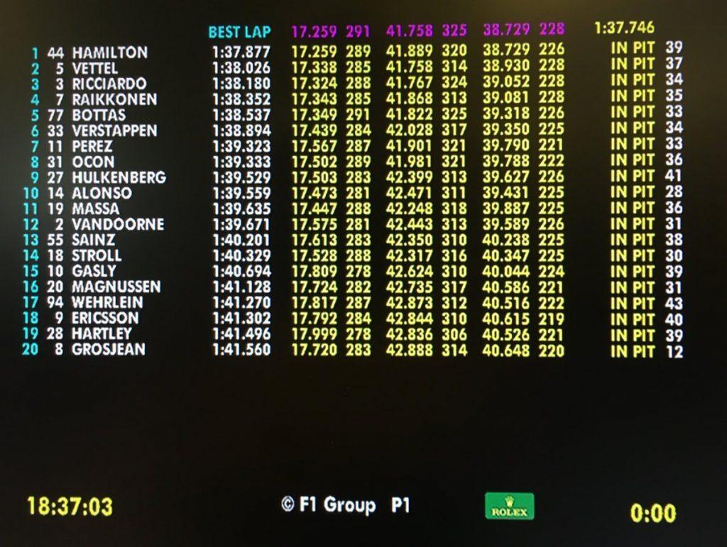 F1 | GP Abu Dhabi, Hamilton risponde a Vettel nella FP2 1