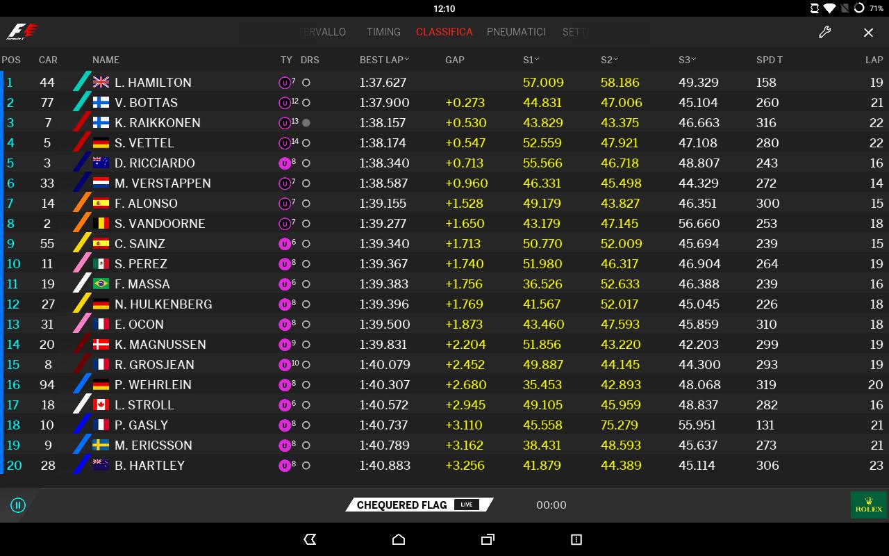 F1 | GP Abu Dhabi, FP3: Hamilton e Bottas in testa davanti alle Ferrari 1
