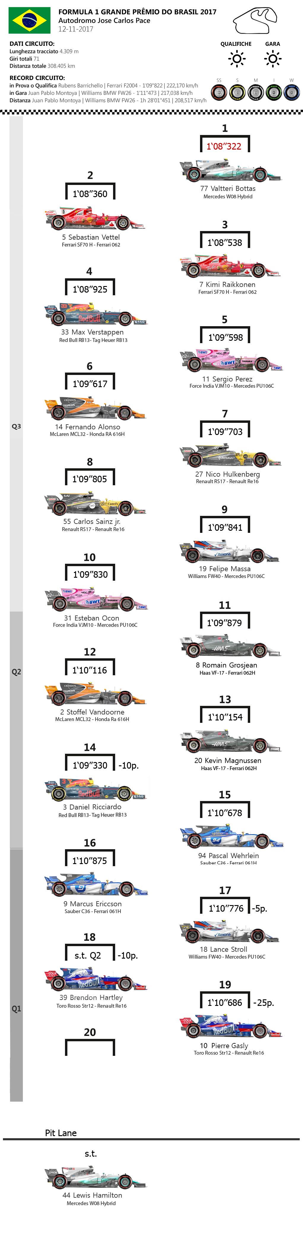 F1 | GP Brasile: griglia di partenza e penalità 1