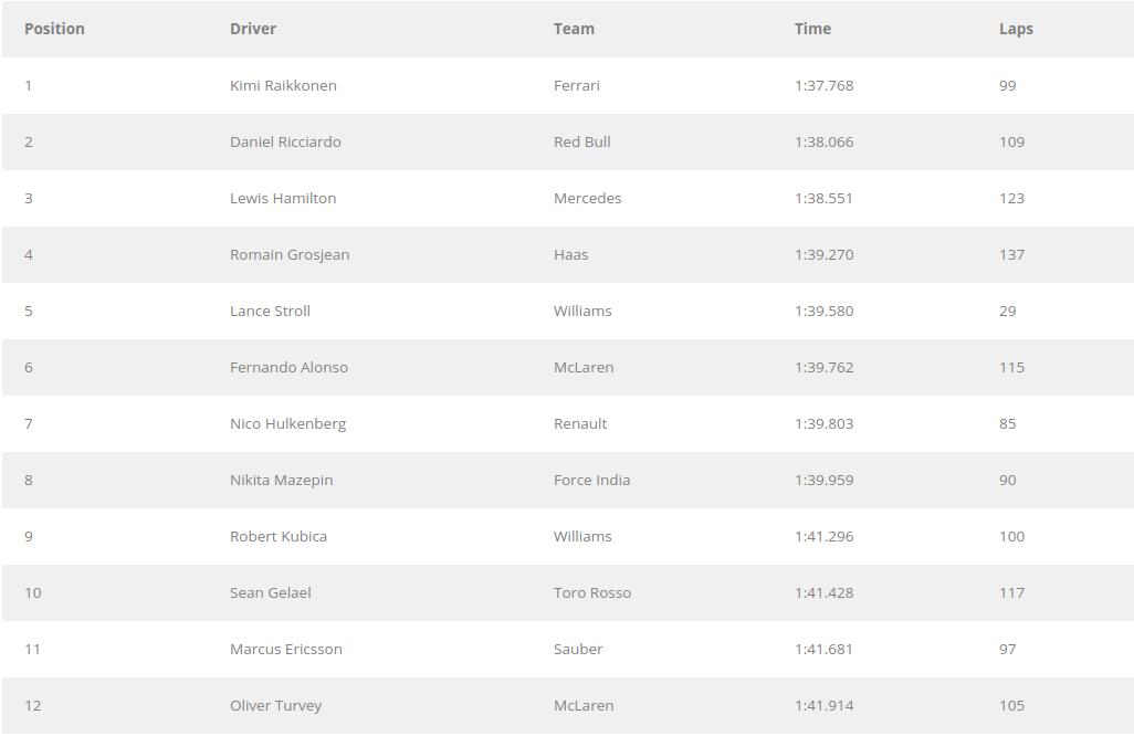 F1 | Test Abu Dhabi, day 1. Raikkonen ok, Kubica fa 100 1