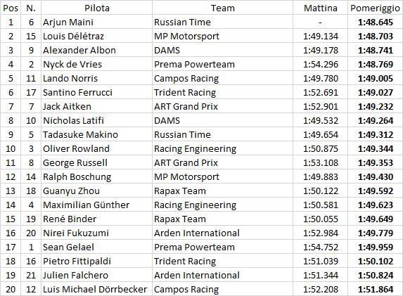 F2   Arjun Maini escluso e poi leader nella seconda giornata di test 1