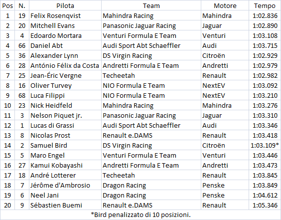 Formula E   Hong Kong: Rosenqvist in pole, Mortara terzo 1