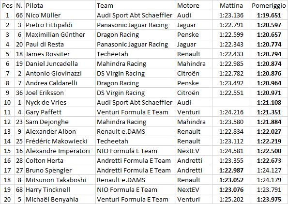 Formula E | Nico Müller da record nei rookie test di Marrakech 1