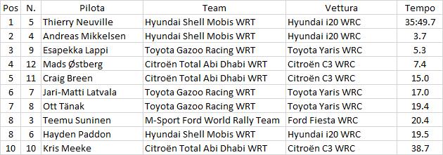 WRC | Svezia: si comincia nel segno di Hyundai 1