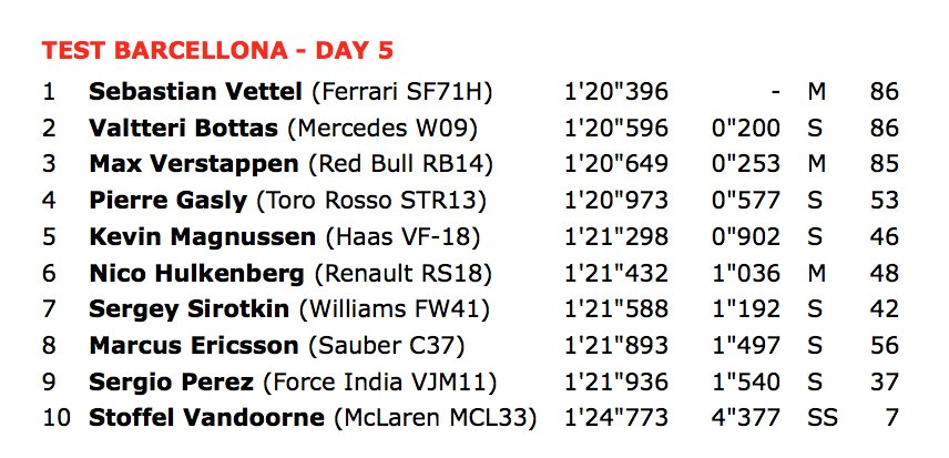F1 | Test Barcellona, day 5: Vettel ok al mattino 1
