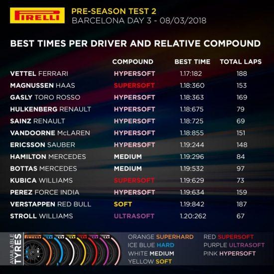 F1 | Barcellona Day 7: pomeriggio di simulazioni gara, Vettel resta leader 1