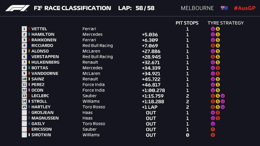 F1 | GP Australia: Sebastian Vettel vince di strategia (e fortuna) su Hamilton e Raikkonen! 1