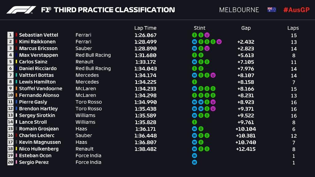 F1 | GP Australia, FP3: la pioggia condiziona le prove, Ferrari in testa nel finale 1