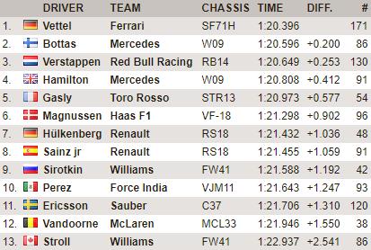 F1 | Barcellona Day 5: Vettel resta al comando a fine giornata 1