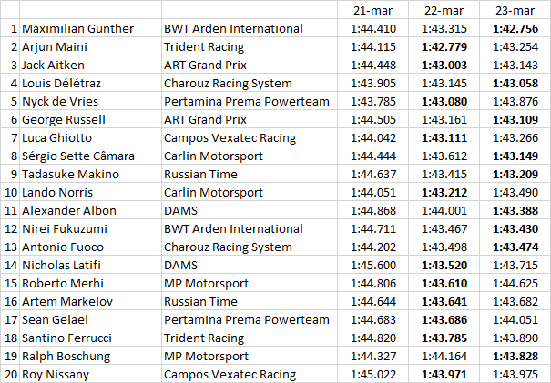 F2 | Günther si prende l'ultima parola nei test del Bahrain 2