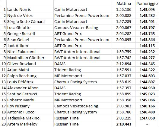 F2 | Norris domina la prima giornata di test a Le Castellet 1