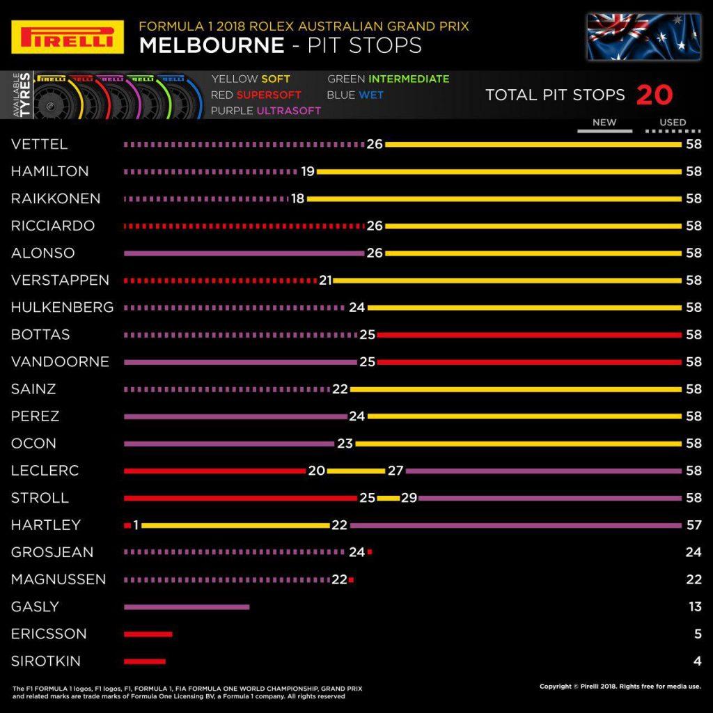 F1 | GP d'Australia 2018, la gara dei primi dieci 1