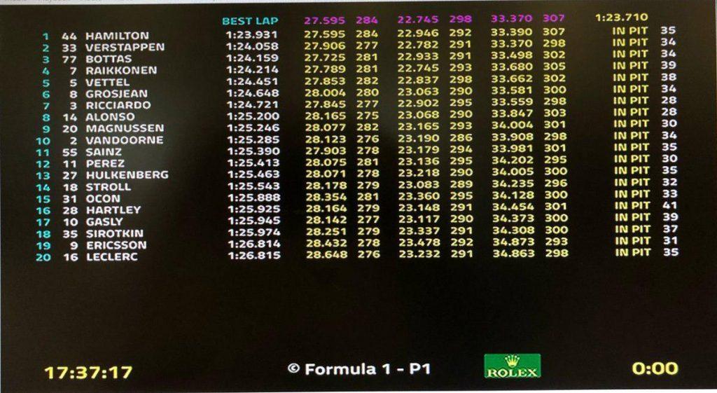 F1 | GP d'Australia, FP2: ancora Hamilton, Verstappen vicino 1