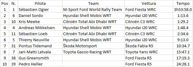 WRC   Messico: secondo centro stagionale per Sébastien Ogier 2