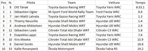 WRC   Messico: secondo centro stagionale per Sébastien Ogier 1