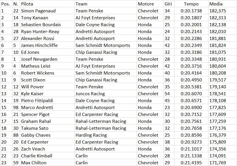 Indycar | GP Phoenix: Pagenaud primo nelle libere 1