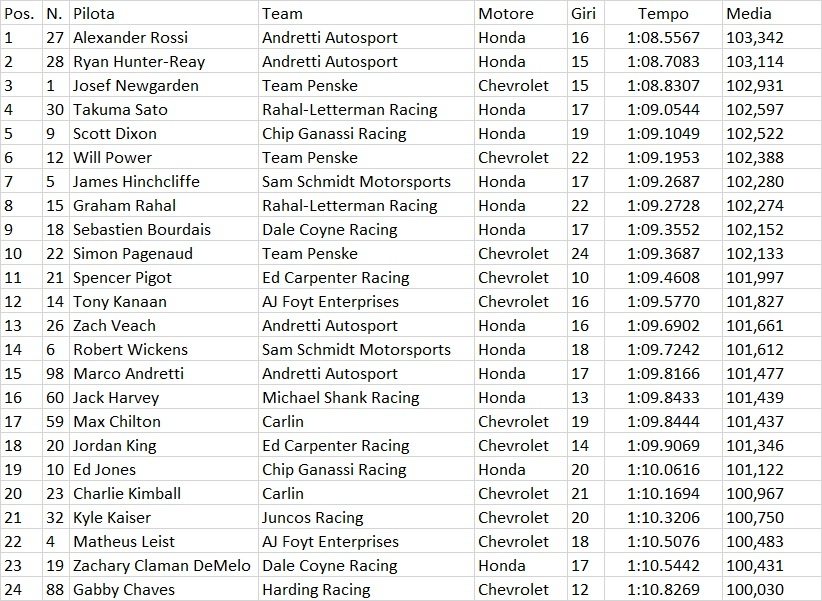 Indycar | GP Long Beach: Rossi incontenibile, la pole è sua 7
