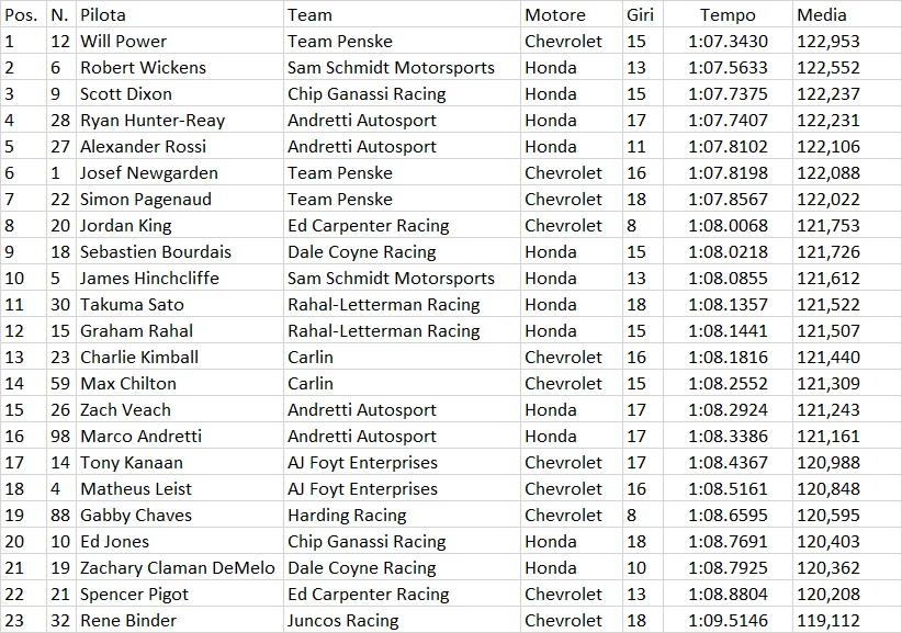 Indycar | Power ancora il più veloce nelle FP3 1