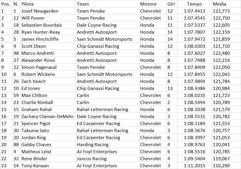 Indycar | GP Alabama: Pole position per Josef Newgarden 1