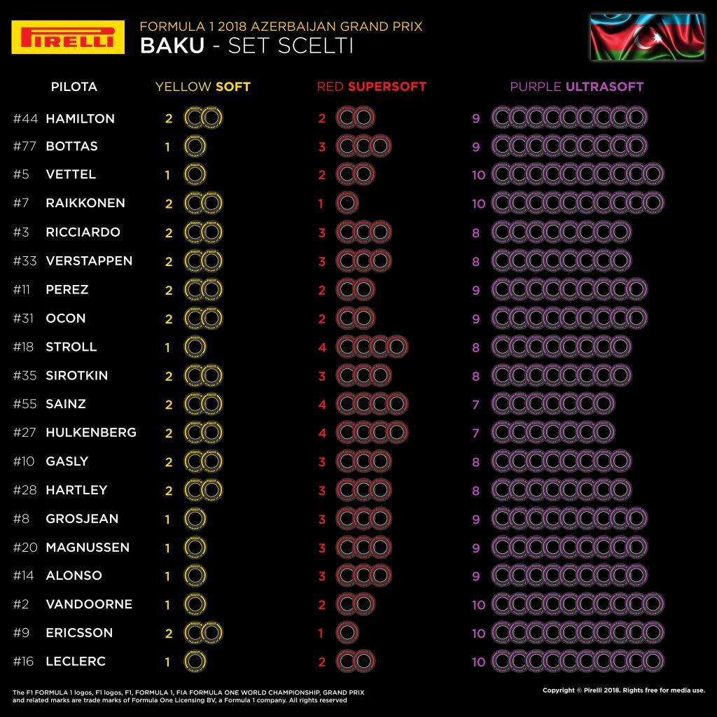 F1   GP di Azerbaijan 2018: anteprima, record, statistiche ed orari di Baku 2