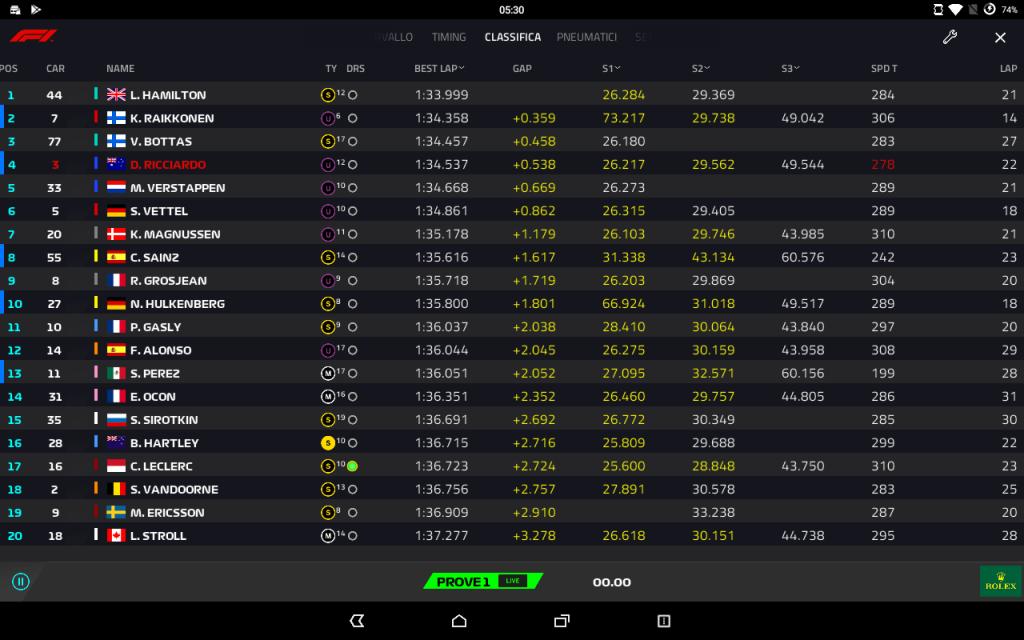 F1 | GP Cina, FP1: Hamilton davanti, Mercedes ok con gomme soft 1