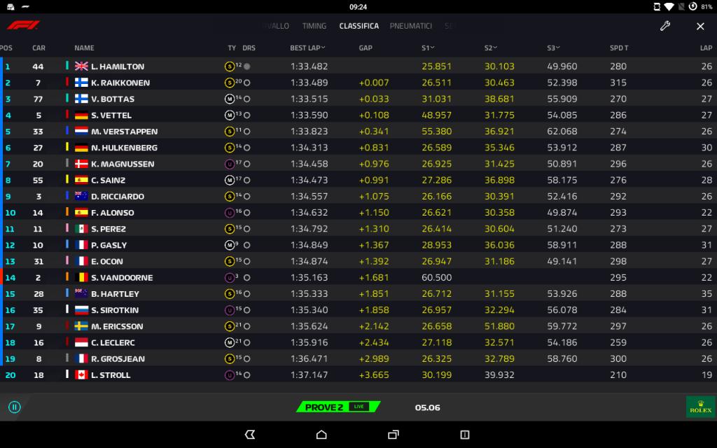 F1   GP Cina, FP2: Hamilton ancora in testa, in quattro in un decimo 1