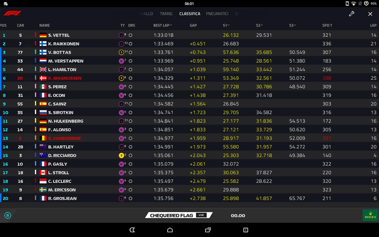 F1 | GP Cina, FP3: doppietta Ferrari, Vettel davanti a Raikkonen 1