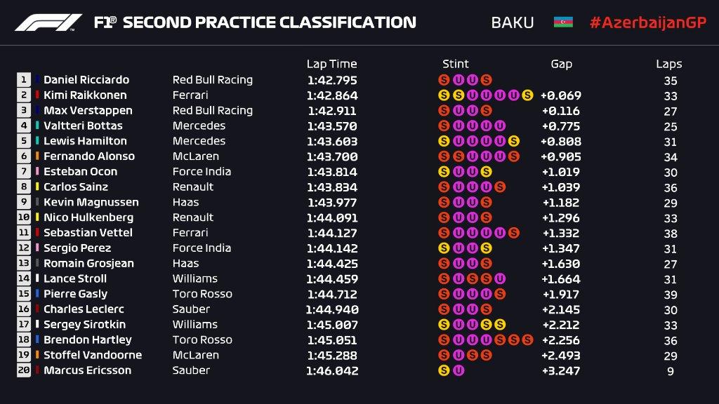 F1 | GP Azerbaijan FP2: Ricciardo in testa su Raikkonen e su Verstappen 1