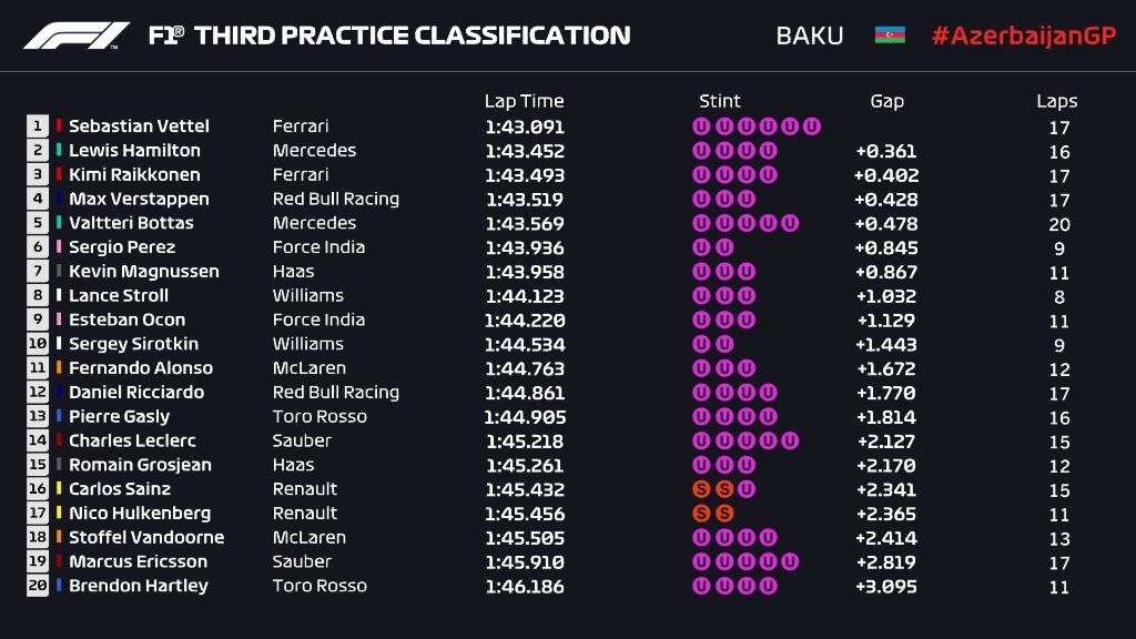 F1 | GP Azerbaijan, FP3: Ferrari davanti con Vettel 1