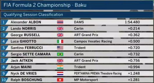 F2 | GP Azerbaijan: Albon in pole a Baku su Norris e Russell 1
