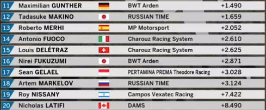 F2 | GP Azerbaijan: Albon in pole a Baku su Norris e Russell 2