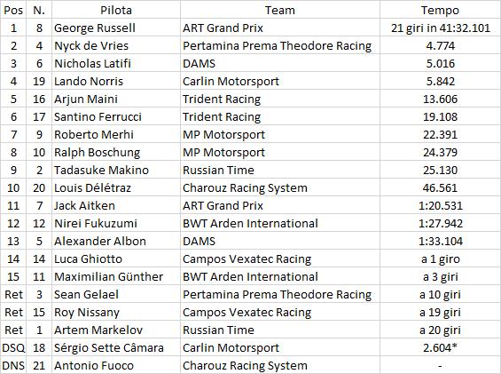 F2   GP Azerbaijan, Sette Camara squalificato da Gara 2, De Vries diventa 2°, Latifi 3° 1