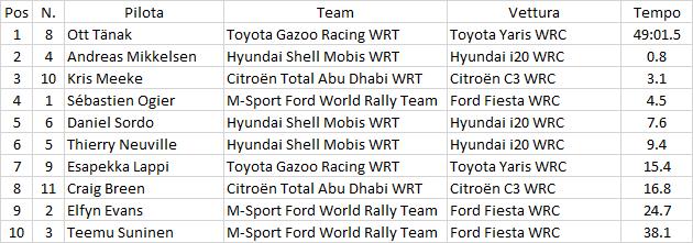 WRC | Argentina: Tänak leader nonostante un testacoda, classifica molto corta 1