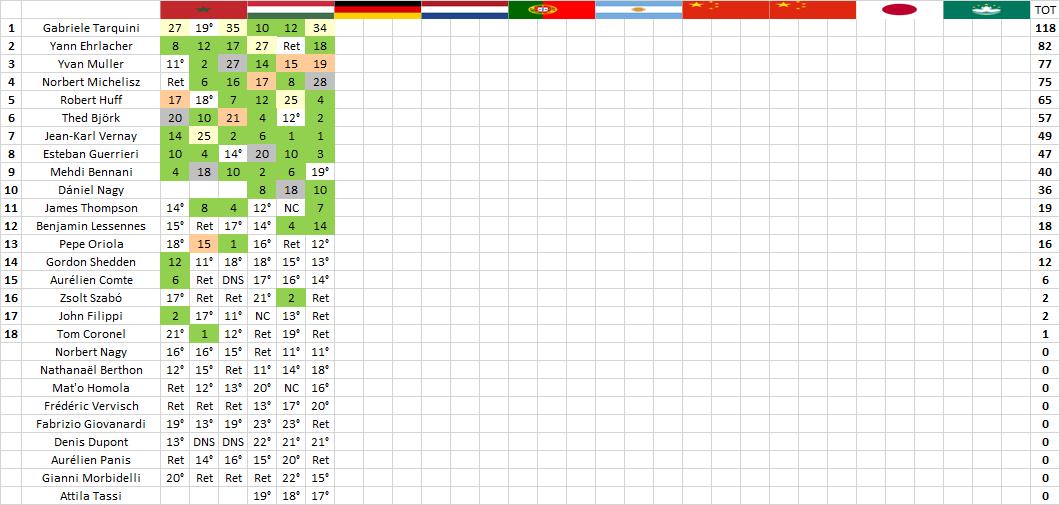 WTCR | Hungaroring: Tarquini mette la terza, Huff vince gara-2 3
