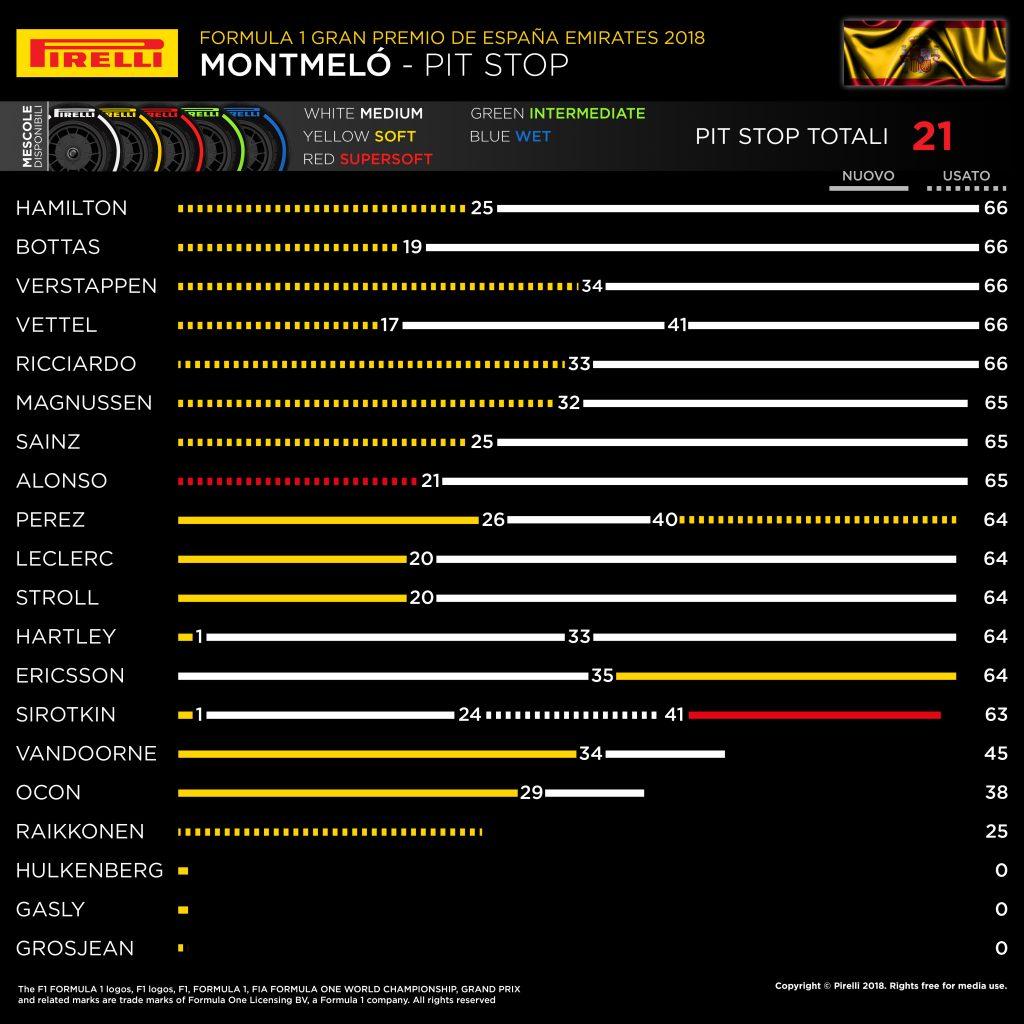 F1 | Gran Premio di Spagna, la gara dei primi dieci 1