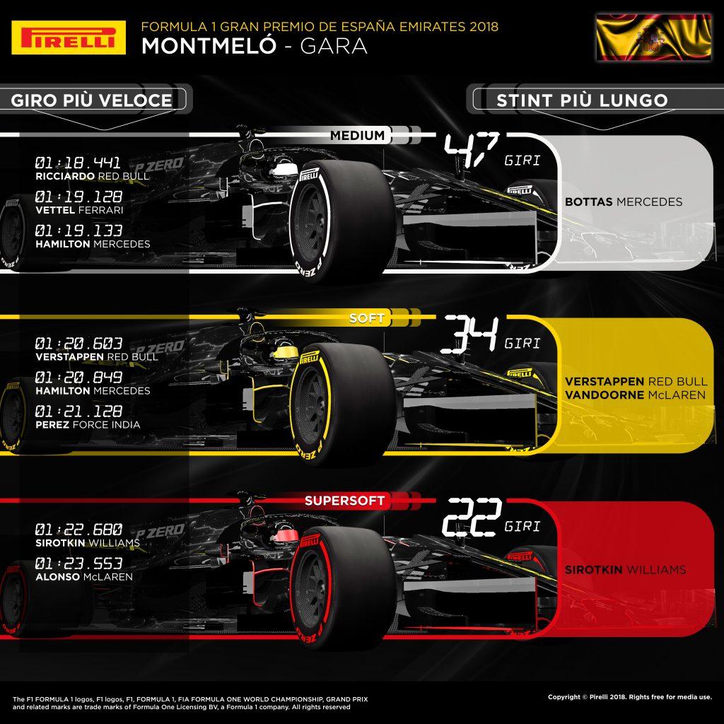 F1 | Gran Premio di Spagna, la gara dei primi dieci 2