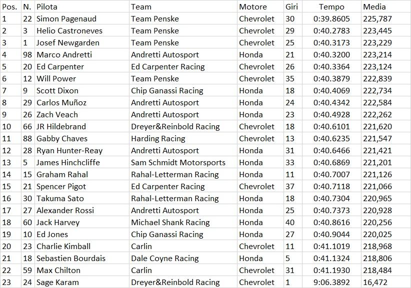 Indycar | Indy 500: Pagenaud il più veloce nel primo giorno di prove 1