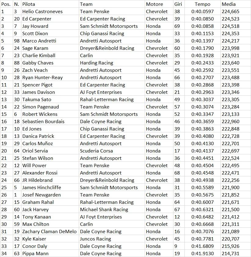 Indycar | Indy 500: Pagenaud il più veloce nel primo giorno di prove 3