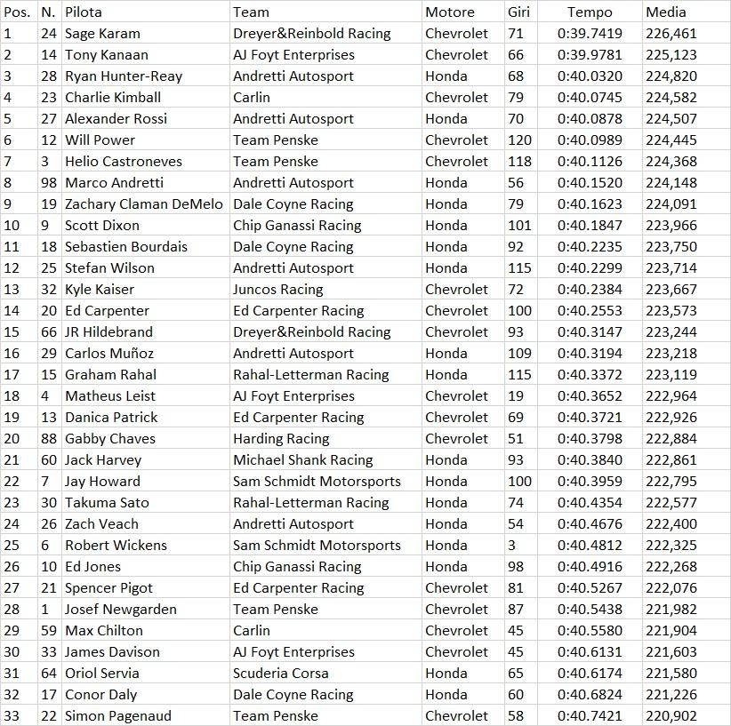 Indycar | Indy 500: Karam il più veloce nelle libere del lunedì 1