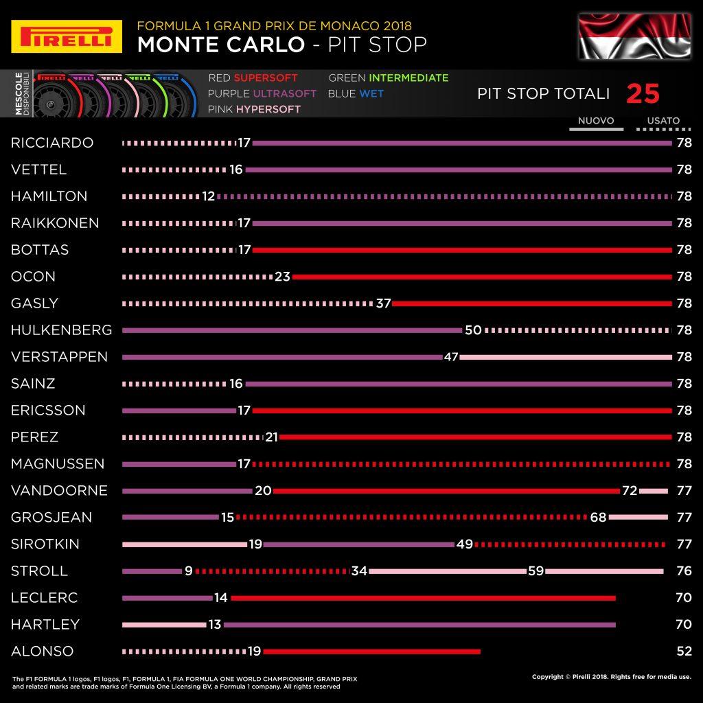 F1 | GP Monaco 2018, la gara dei primi dieci 1