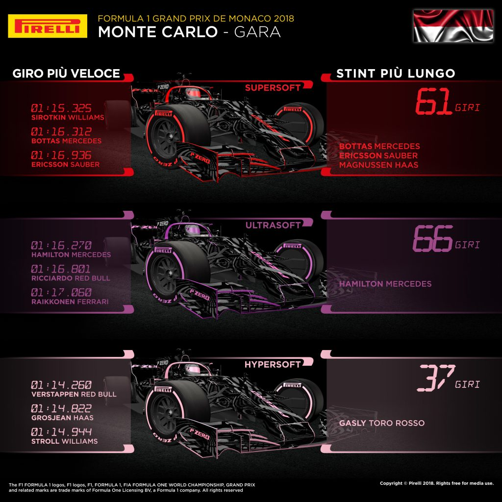 F1 | GP Monaco 2018, la gara dei primi dieci 2